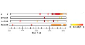 graph_sakurajima