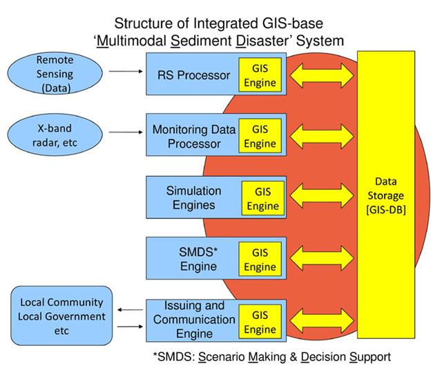 統合GIS 複合土砂災害シミュレータシステムの概要図