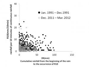 2010メラピ火山噴火後の土石流非発生降雨の状況