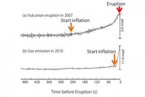 スメル火山における噴火直前の傾斜変化